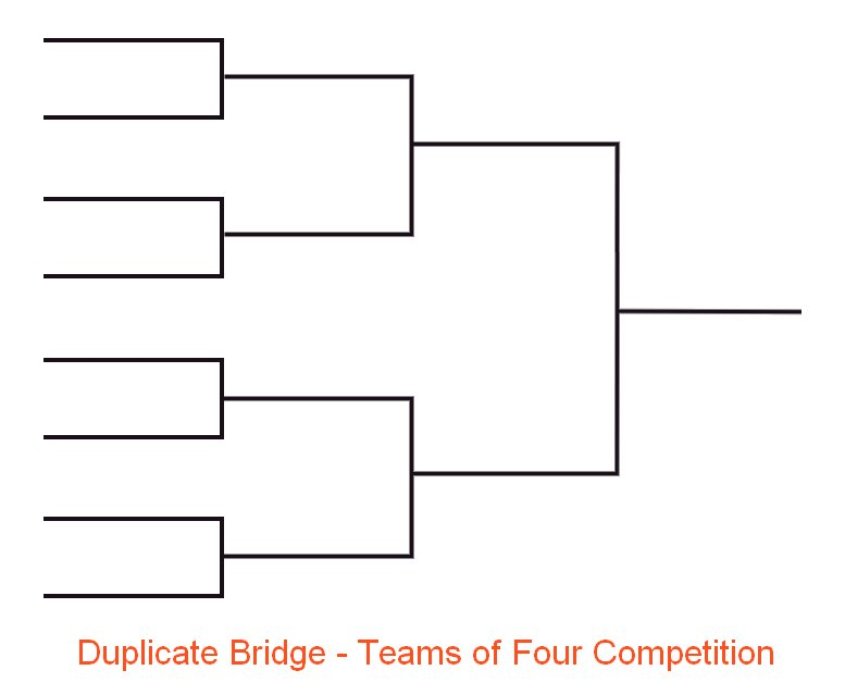 Duplicate Bridge Teams of Four Bracket Chart