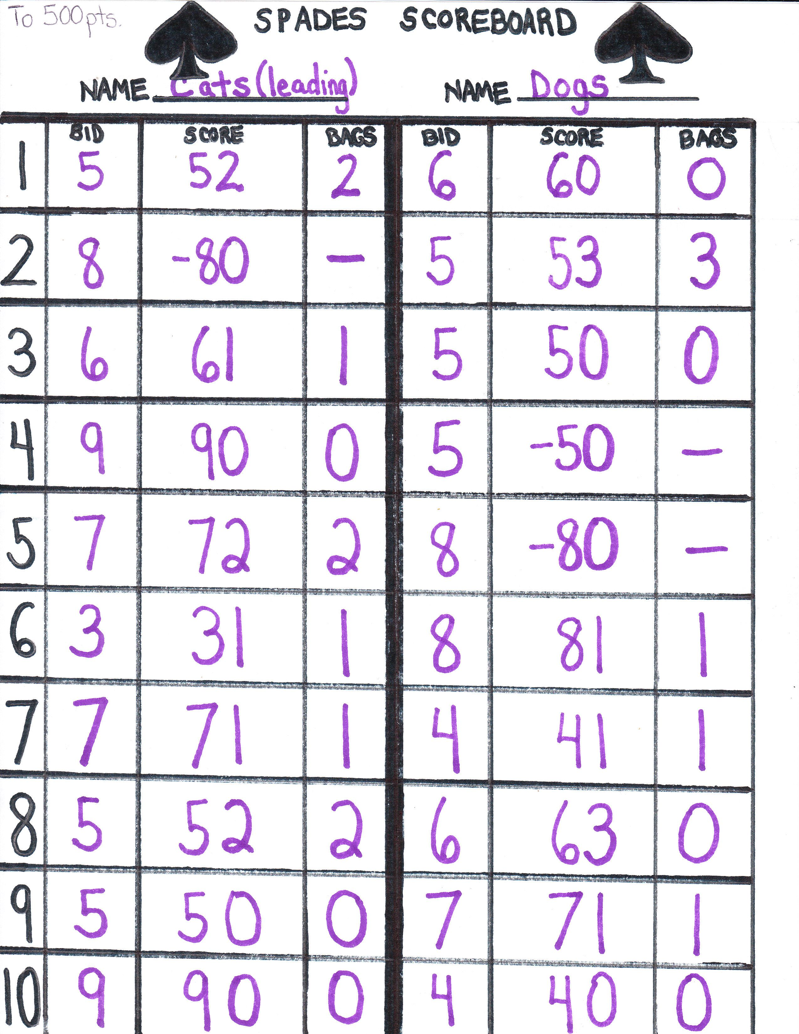 An example of a completed Spades Scoresheet