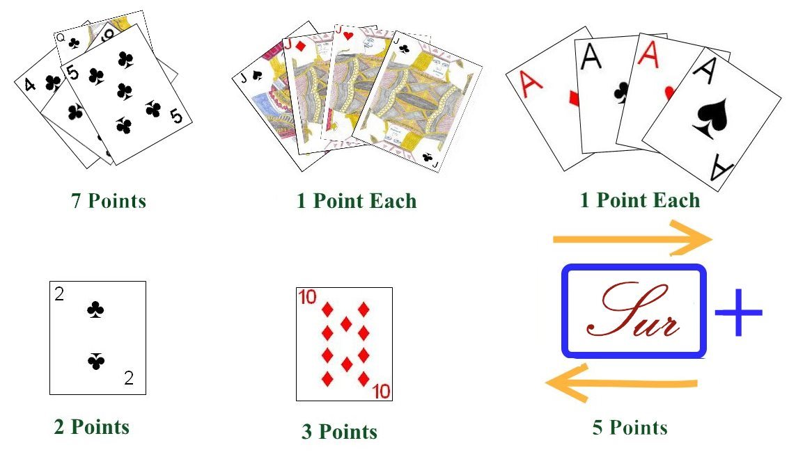 Scoring Categories for the card game Pasur