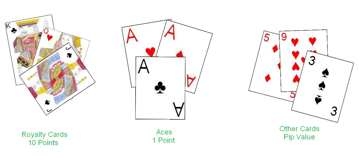 Card Point Values in Rummy