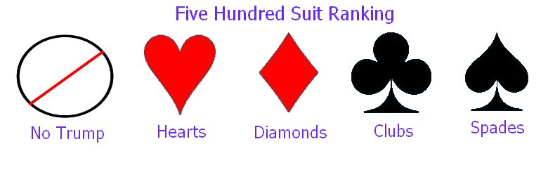 Suit Ranking for Bidding in Five Hundred
